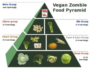 zombiefoodpyramid-vegan (examples of BAD Fiber)